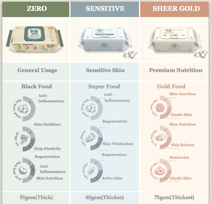 Compare the range of BeBeSup Wipes
